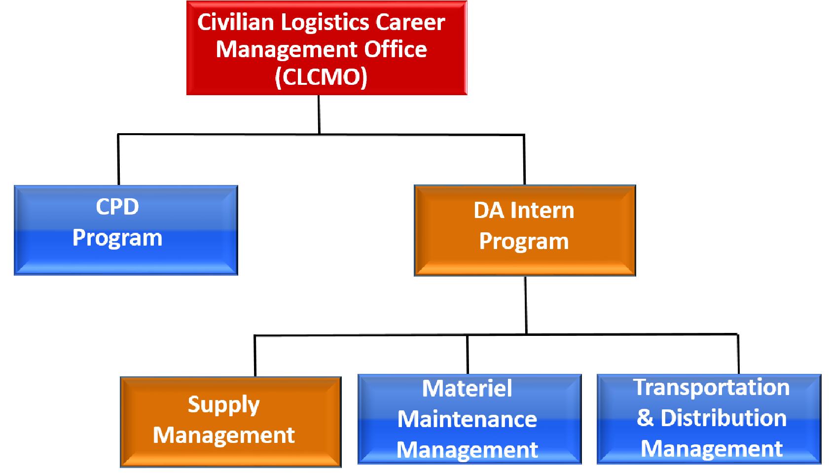 Cascom Supply Management